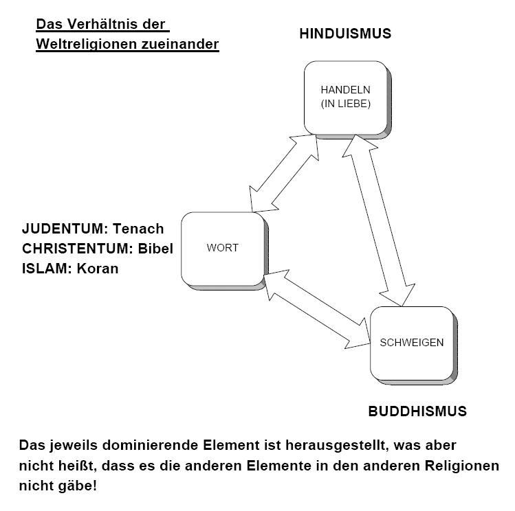 Skript Kurs Katholische Religionslehre 11-1
